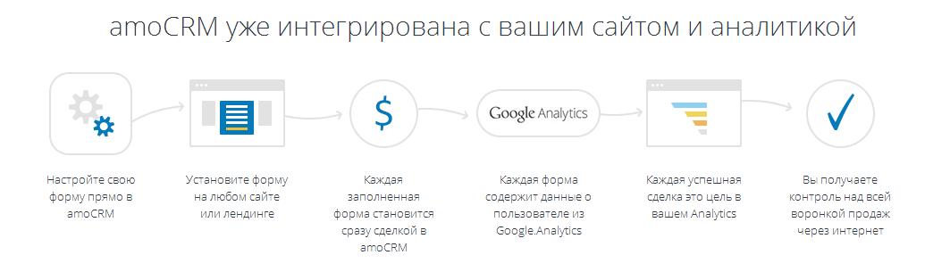 Online CRM система  web программа — amoCRM, интеграция с Google Analytics