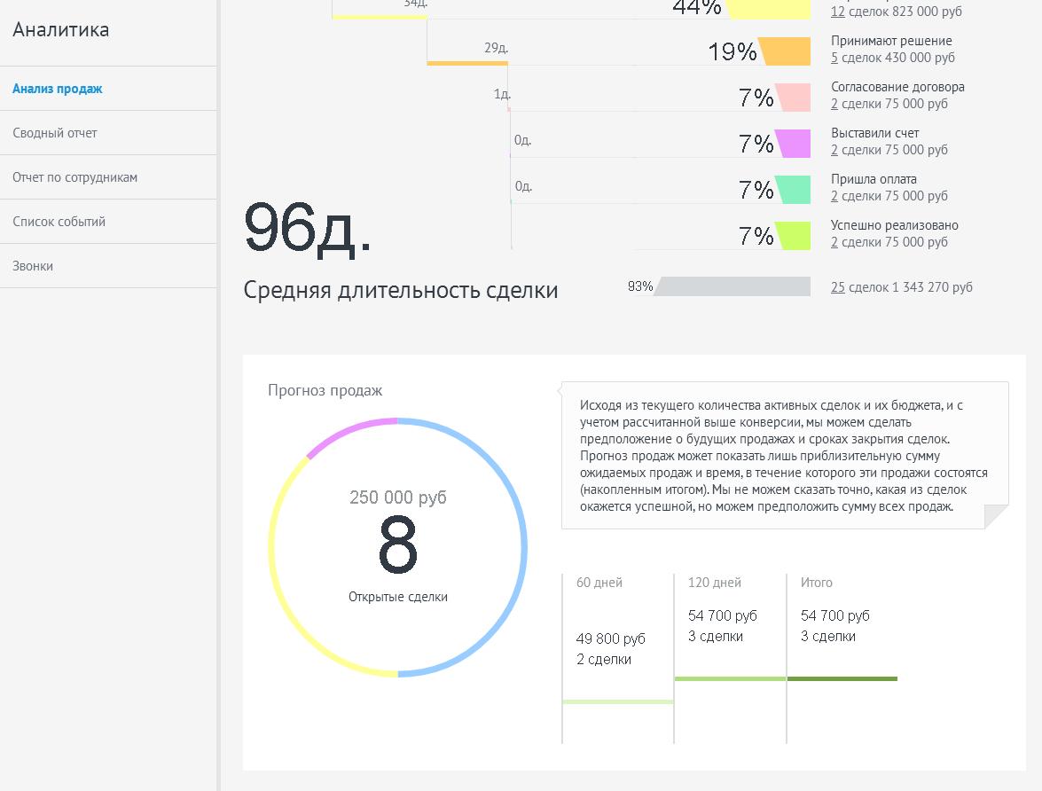 Amocrm отчеты как установить виджет на сайт битрикс