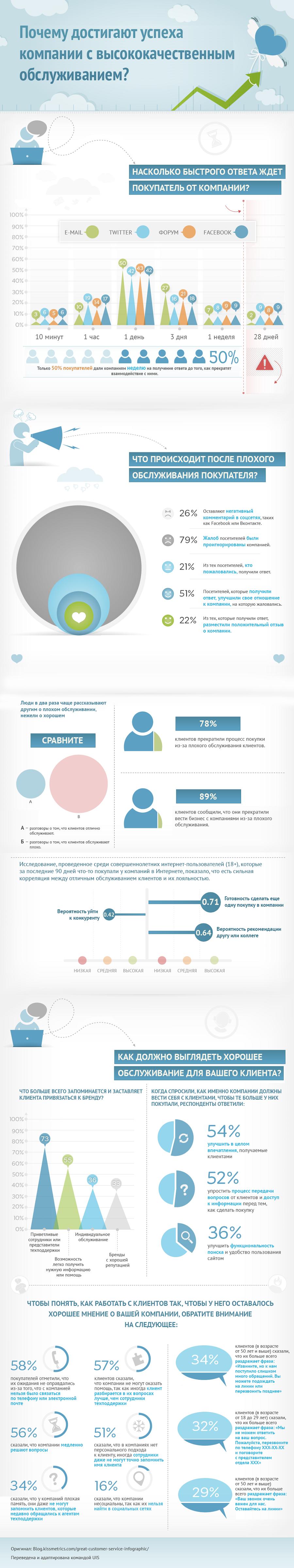 Почему достигают успеха компании с высококачественным обслуживанием - инфографика