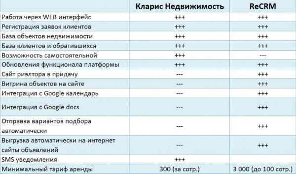 Crm сравнение систем amocrm поддержка 8800