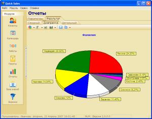 отчет по продажам в виде графиков в CRM программе