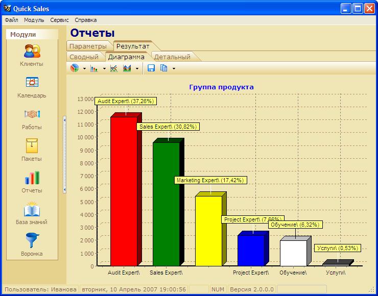 отчет по продажам в виде гистограмм в CRM программе